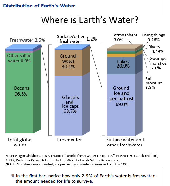 90e8bca1e77b3 Only 2.5% of water on earth is fresh water