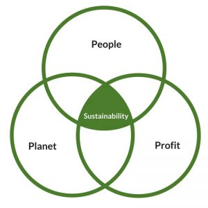 What is Sustainability Triple Bottom Line