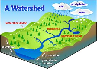 Fresh water watershed