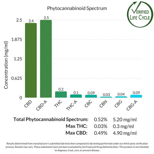 Green Remedy 135 MG CBD Phytocannabinoid Spectrum