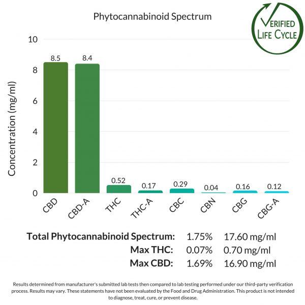 Green Remedy500 MG CBD Tincture Phytocannabinoid Spectrum