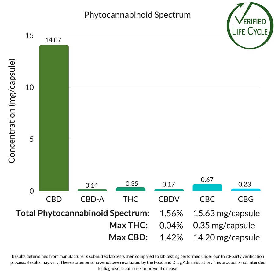 PlusCBD Oil Green Capsules Cannabinoid Spectrum