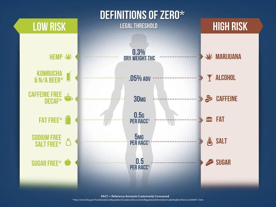 Definitions of Zero